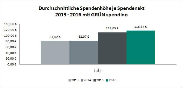 Durchschnittliche Spendenhöhe je Spendenakt 2013 - 2016