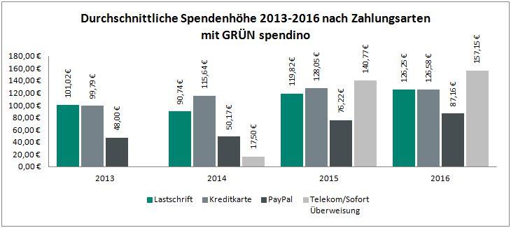 Durchschnittliche Spendenhöhe je Zahlart 2013 - 2016