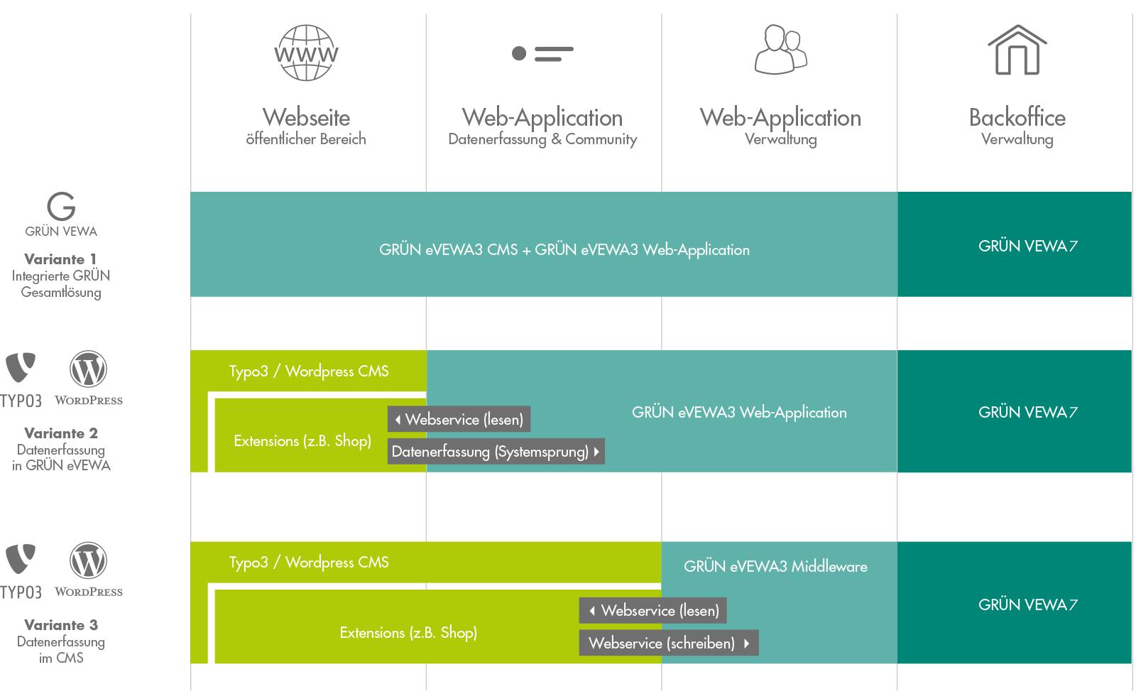 GRÜN eVEWA4: Internetsoftware für Mitgliedsorganisationen,  Spendenorganisationen und Bildungsanbietern