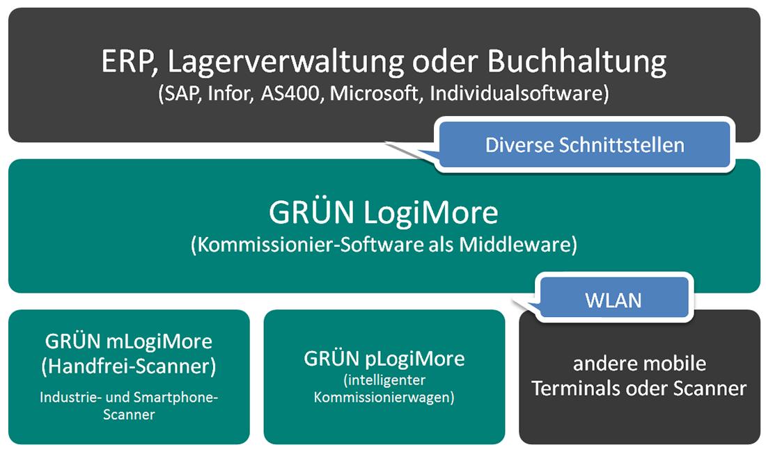 GRÜN LogiMore - Lösung für die IntralogistikGRÜN LogiMore - Lösung für die Intralogistik