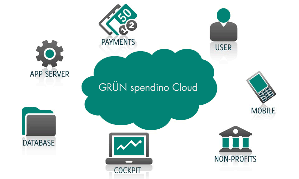 GRÜN spendino Cloud