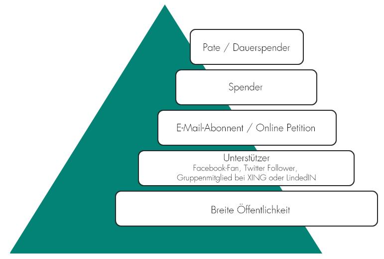 Die Online Fundraising Pyramide von GRÜN spendino