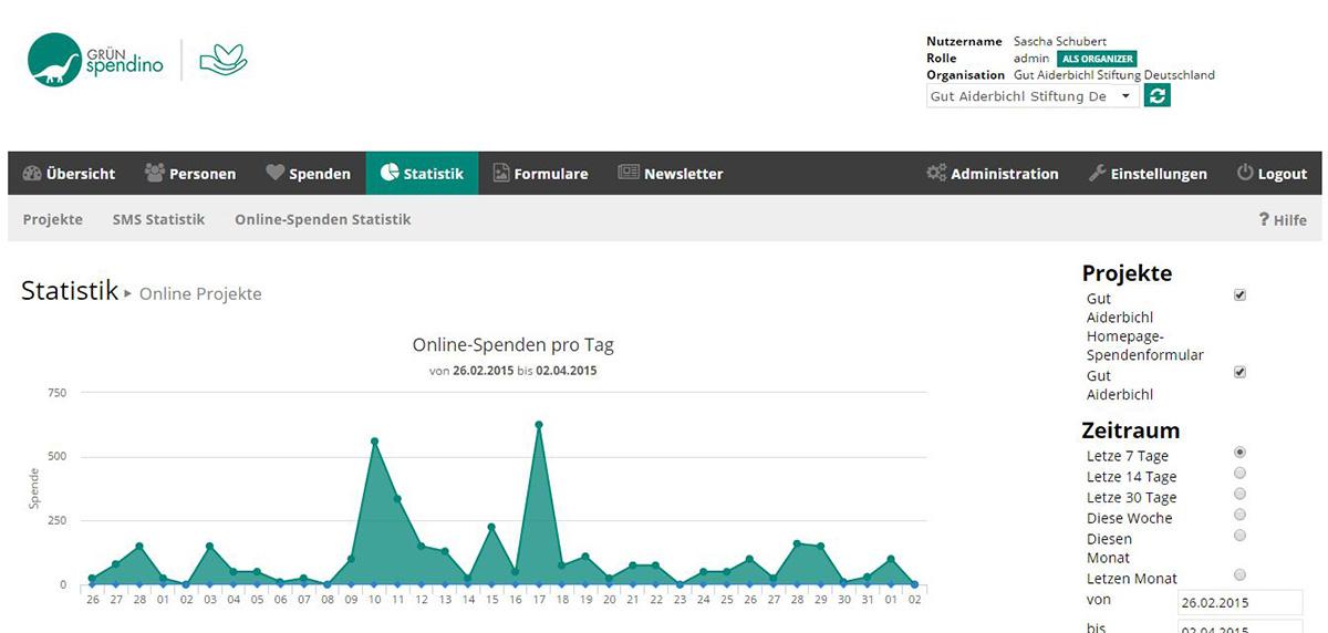 Spendenerfolg mit den Online Spenden Statistiken in GRÜN spendino