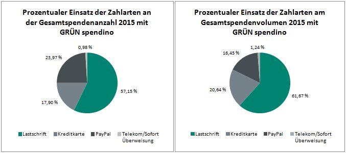 Prozentualer Anteil der verfügbaren Zahlarten 2015