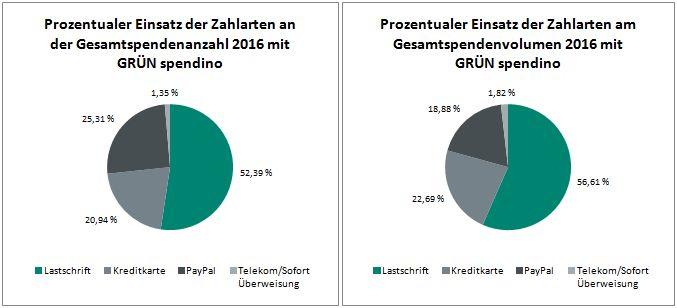Prozentualer Anteil der verfügbaren Zahlarten 2016