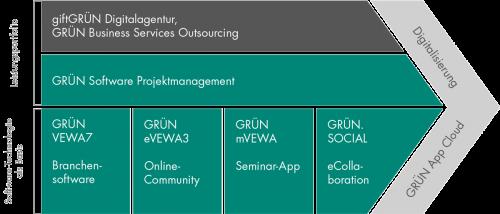 Im Business Modell für Bildungsanbieter bietet die GRÜN Software AG Lösungen zur Digitalisierung an.