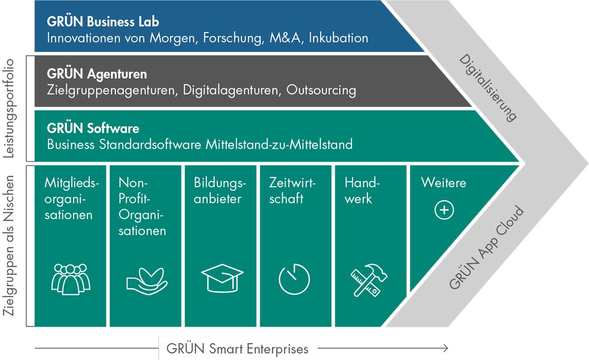 Die GRÜN Software AG bietet in ihrem Business Modell Lösungen für Branchen und Segmente.