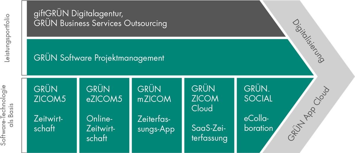Im Business Modell für die Zeitwirtschaft bietet die GRÜN Software AG Lösungen zur Digitalisierung an.
