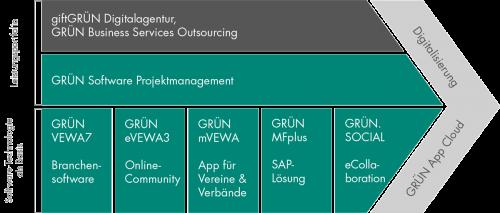 Im Business Modell zur Mitgliederverwaltung bietet die GRÜN Software AG Lösungen an.