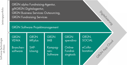 Im Business Modell für Spendenorganisationen bietet die GRÜN Software AG Lösungen zur Digitalisierung an.