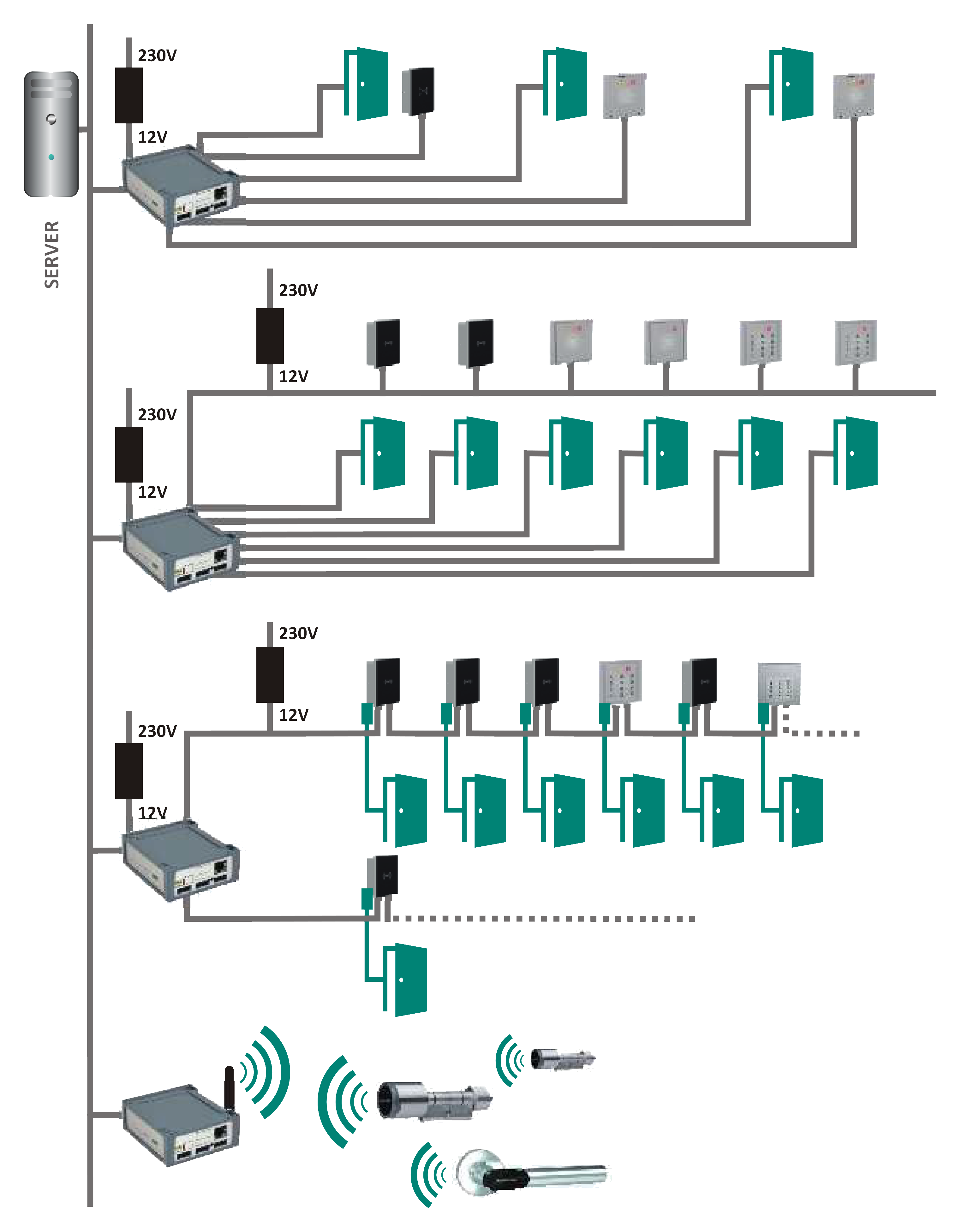 GRÜN ZK-Box V4 - Verbindungsmöglichkeiten