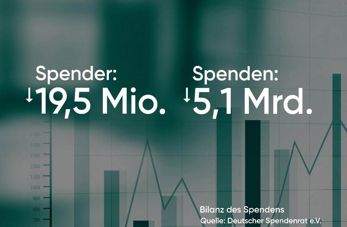 """Der Deutsche Spendenrat e.V. hat die alljährliche """"Bilanz des Helfens"""" zum Spendenaufkommen in Deutschland veröffentlicht."""